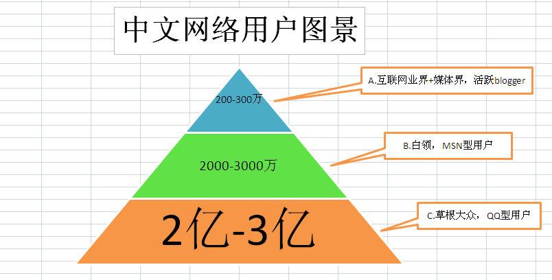 美国的阶级金字塔结构图